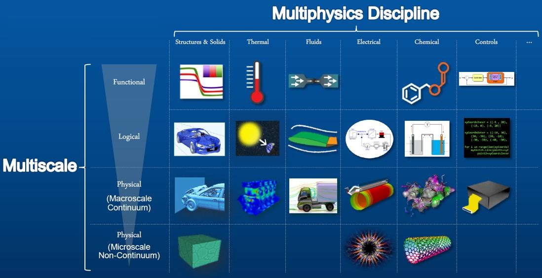Simulia Multi Physics